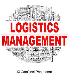 Logistics management word cloud