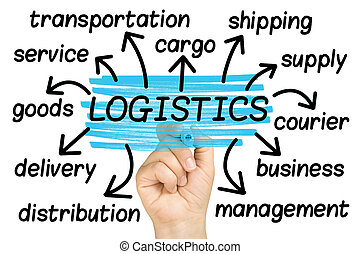 Logistics Word Cloud tag cloud isolated