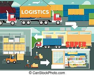 logistique, affiche, distribution, vente au détail, service
