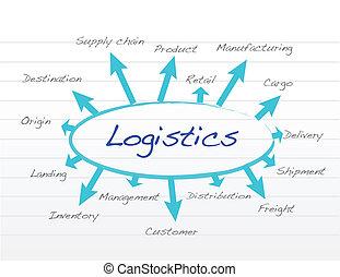 logistique, concept, responsabilité