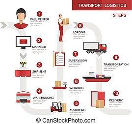 logistique, procédés, concept, transport