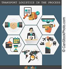 logistique, process., transport