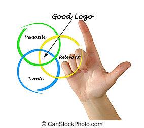 logotipo, bom