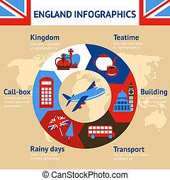 London England infographics - London England teatime...