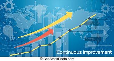 Long Background Continuous Improvement