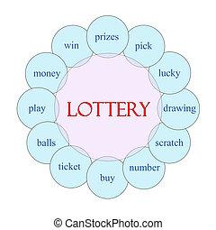 Lottery Circular Word Concept - Lottery concept circular...
