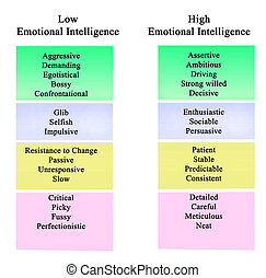Low and high Emotional Intelligence