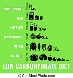 Low-Carbohydrate Diet Image