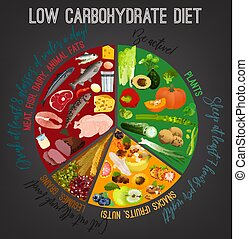 Low carbohydrate diet poster. Colourful vector illustration...