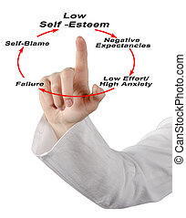 Low Self -Esteem