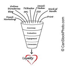 loyauté