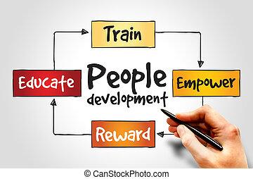 ludzie, rozwój