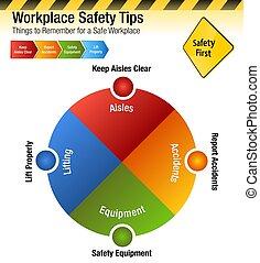 lugar de trabajo, seguridad, puntas, cosas, para recordar, gráfico