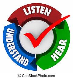 luisteren, horen, begrijpen, pijl, leren, systeem, cyclus