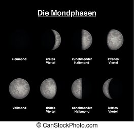 Lunar Phase German Text Chart