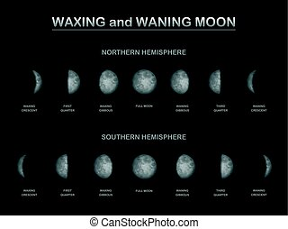 Lunar Phase Northern Southern Hemisphere Comparison - Moon...