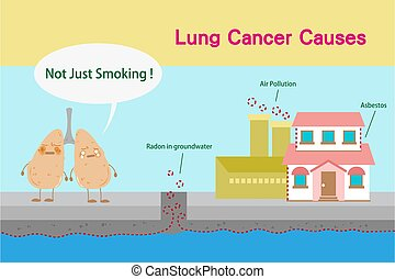 lung cancer causes - cute cartoon lungs feel bad with cancer...