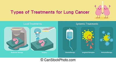 types of treatments for lung cancer with health concept