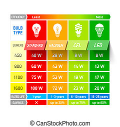 luz, comparación, gráfico, bombilla, infogra