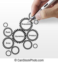 mão, delinear, alvo, cliente, diagrama, carta fluxo, ligado, papel
