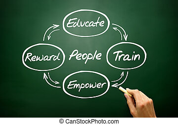 mão, desenhado, pessoas, desenvolvimento, conceito, estratégia negócio, ligado, blac