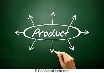 mão, desenhado, produto, direções, setas, conceito, estratégia negócio