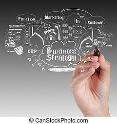 mão, desenho, idéia, tábua, de, estratégia negócio, processo