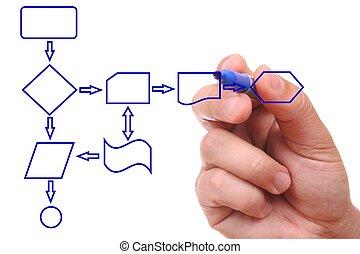 mão, desenho, um, processo, diagrama