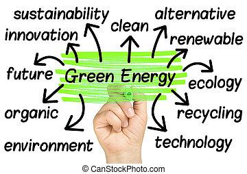 mão, destaque, verde, energia, palavra, nuvem, etiquetas