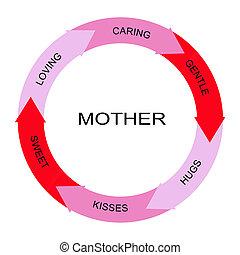 mère, mot, cercle, concept