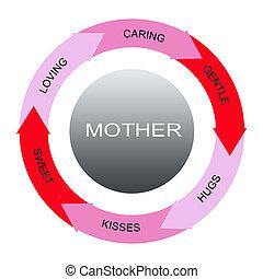 mère, mot, cercles, concept