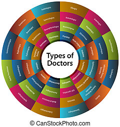 médecins, huit, diagramme, types, quarante