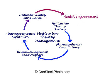 médicament, thérapie, gestion