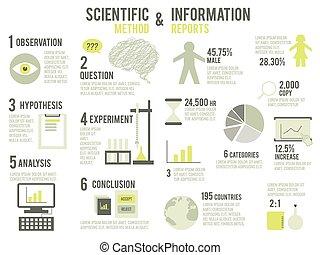 método científico, y, información, informes