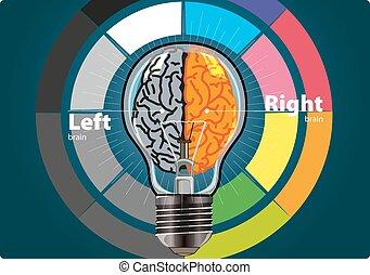 mózg, dobry, lewa strona