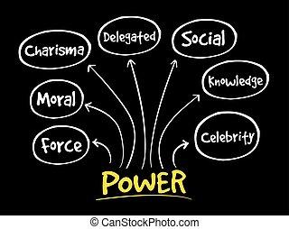 macht, management, verstand, kaart