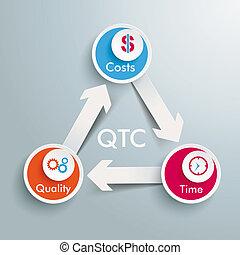 Magic Triangle  - QTC triangle on the grey background.