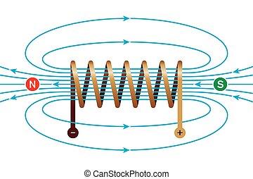 magnétique, bobine, champ