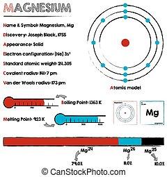 Magnesium element infographic