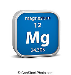 Magnesium material sign - Magnesium material on the periodic...