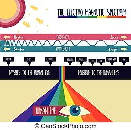 magnetisk, electro, spektrum