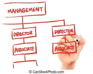 main, gestion, concept, écrit