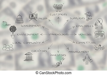 list of the main stakeholder of a business with icons, arrows pointing out