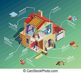 maison, isométrique, réparation, infographics