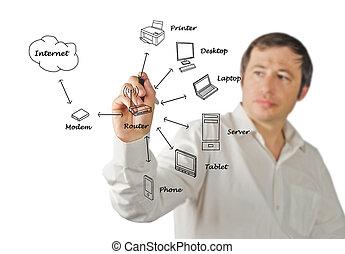 maison, réseau, diagramme
