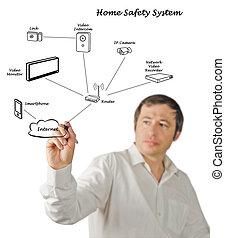 maison, sécurité, système