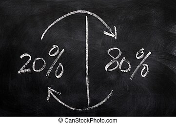 Majority and minority - 80% and 20% rule on a blackboard