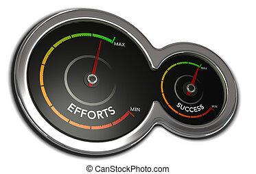 Making efforts to achieve success, Motivation Concept