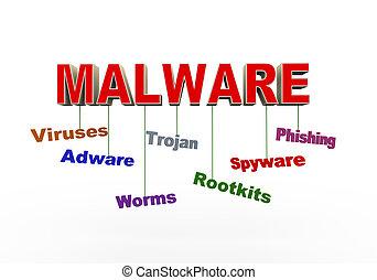 malware, begriff, 3d
