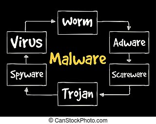 Malware mind map flowchart business concept - Malware mind...